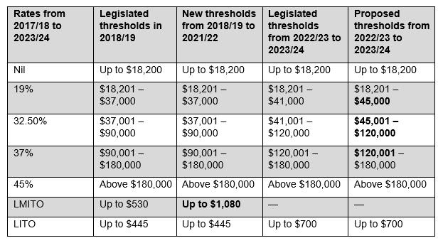 2019 2020 Federal Budget Tax Brief - Mazars - Australia